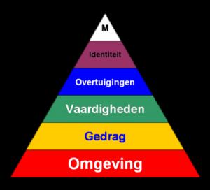 piramide van Bateson